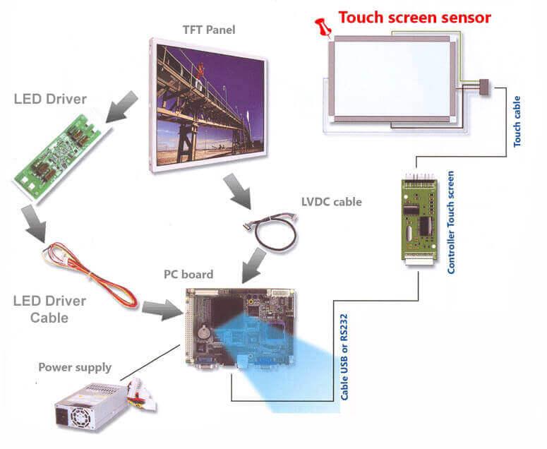 schema touch screen britec